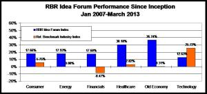 Performance through March 2013